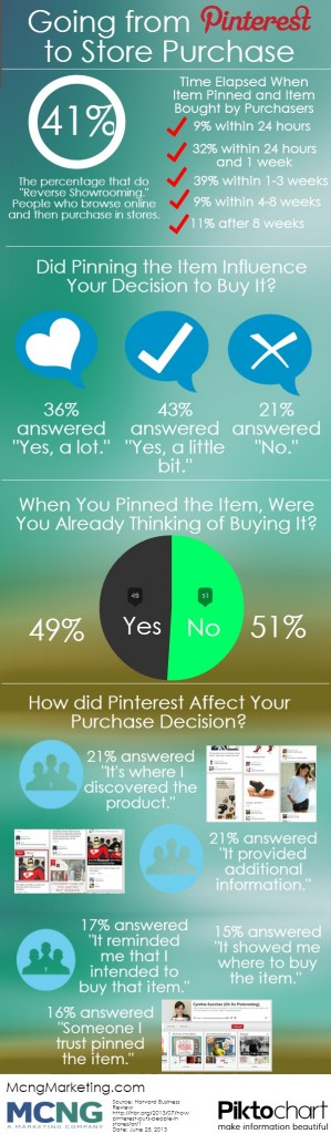#Pinterest Infographic: Looking to find out how Pinterest can drive sales to retail stores. Find out what Pinterest users are thinking and how they act before they make their in store purchases.
