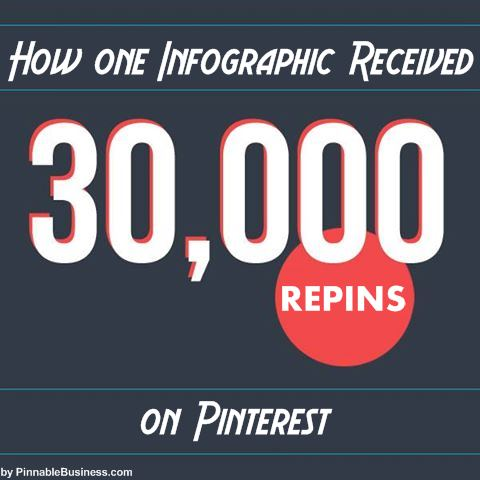 How One Infographic Received 30,000 Repins on Pinterest