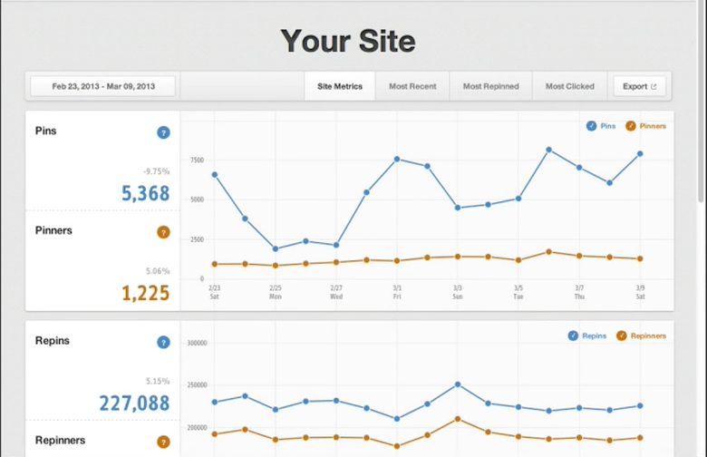 Pinterest's New Analytics Features Welcomes Brands, Agencies, & You!