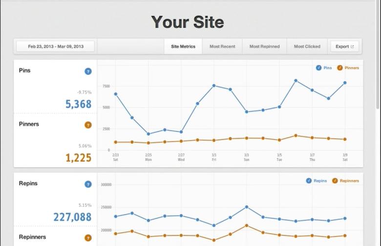 Pinterest Site Metrics